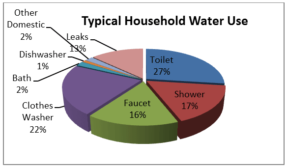 Typical Household Water Use Pie Chart